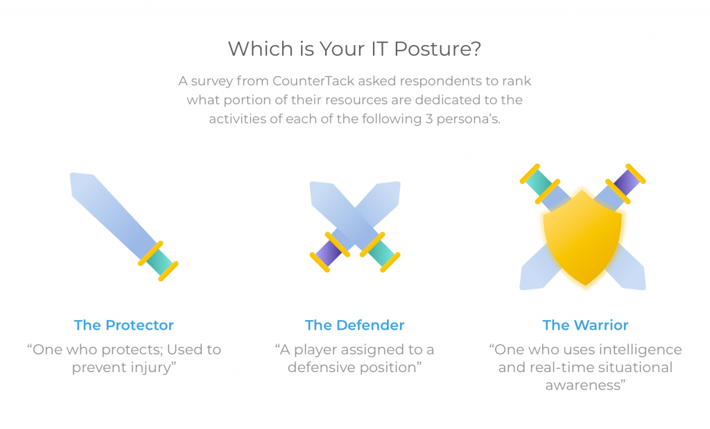 What is your IT Posture