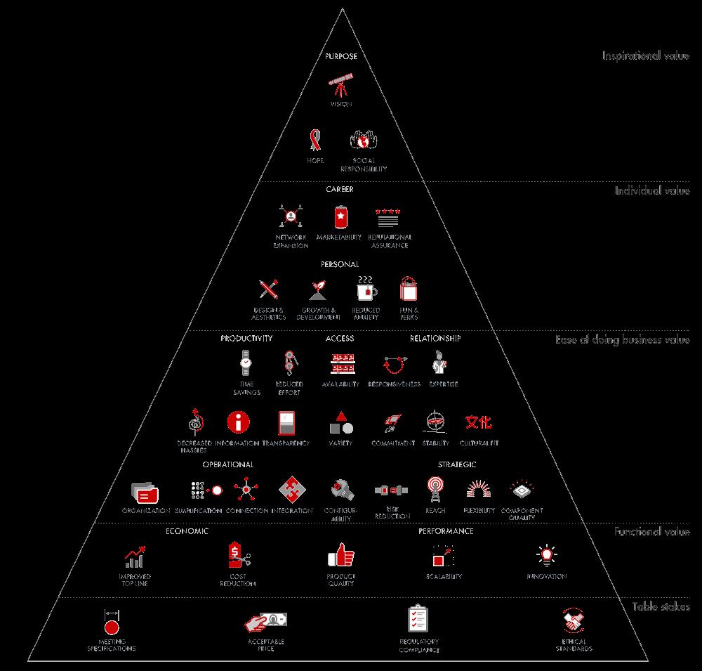 B2B elements of value by Bain & Company