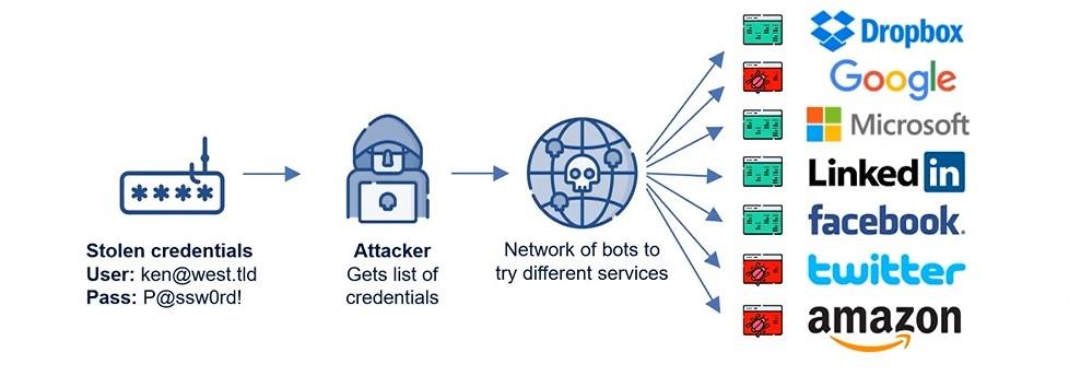 Data Breaches and Privacy