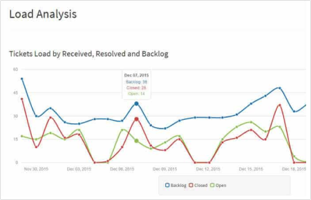 PSA_Reports_and_Analytics image