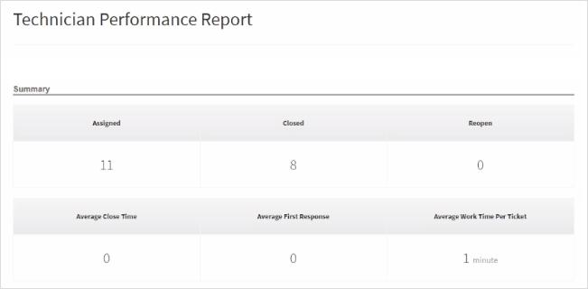 PSA_Technician_Performance image