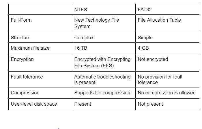 fat-ntfs-table
